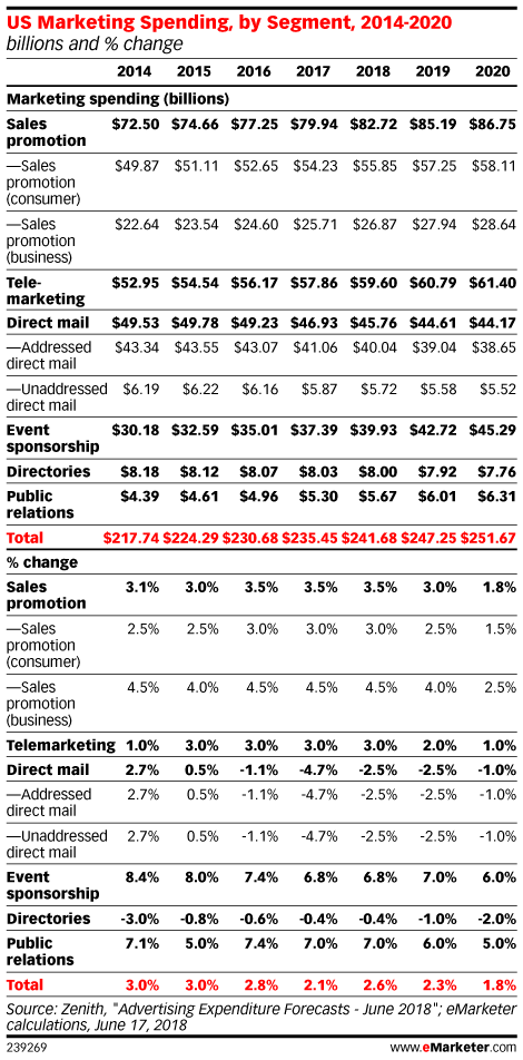 US Marketing Spending, by Segment, 2014-2020 (billions and % change)