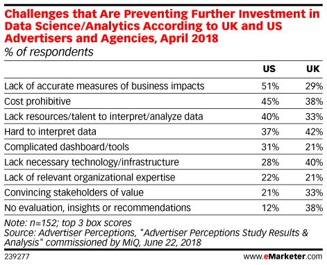 Challenges that Are Preventing Further Investment in Data Science/Analytics According to UK and US Advertisers and Agencies, April 2018 (% of respondents)