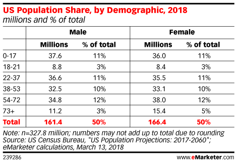 US Population Share, by Demographic, 2018 (millions and % of total)