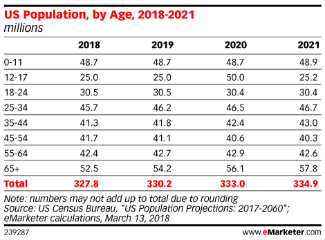 US Population, by Age, 2018-2021 (millions)