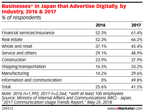 Businesses* in Japan that Advertise Digitally, by Industry, 2016 & 2017 (% of respondents)