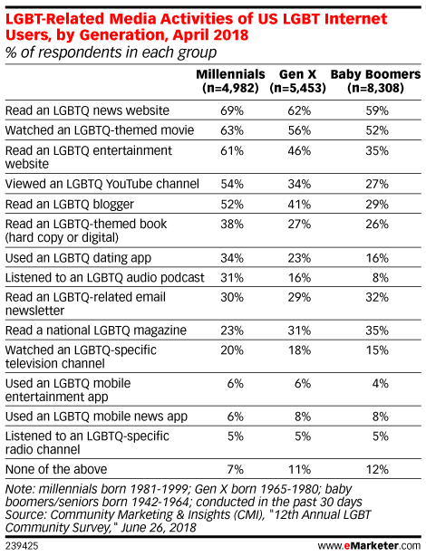 LGBT-Related Media Activities of US LGBT Internet Users, by Generation, April 2018 (% of respondents in each group)
