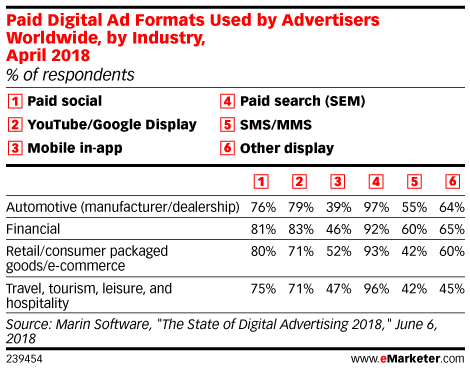 Paid Digital Ad Formats Used by Advertisers Worldwide, by Industry, April 2018 (% of respondents)
