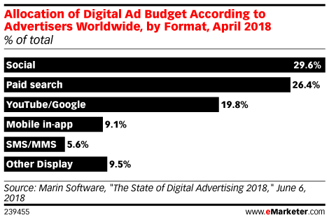 Allocation of Digital Ad Budget According to Advertisers Worldwide, by Format, April 2018 (% of total)