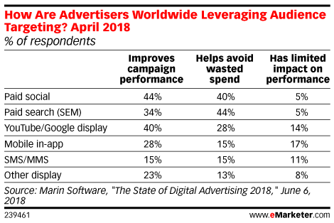 How Are Advertisers Worldwide Leveraging Audience Targeting? April 2018 (% of respondents)