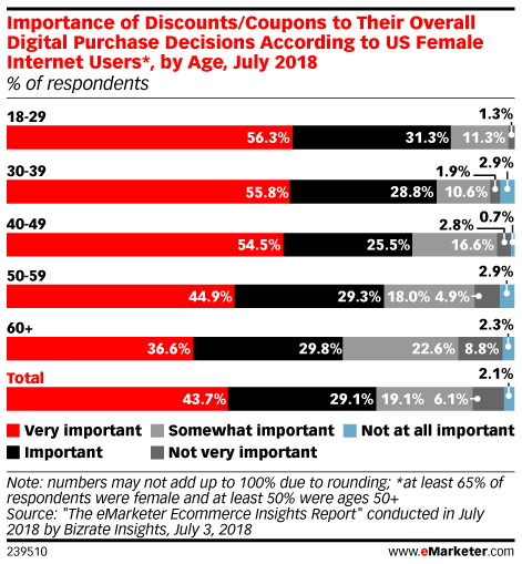 Importance of Discounts/Coupons to Their Overall Digital Purchase Decisions According to US Female Internet Users*, by Age, July 2018 (% of respondents)