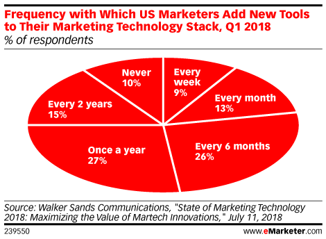 Frequency with Which US Marketers Add New Tools to Their Marketing Technology Stack, Q1 2018 (% of respondents)