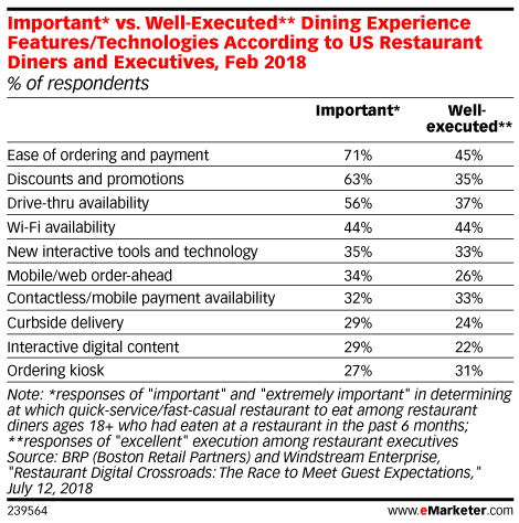 Important* vs. Well-Executed** Dining Experience Features/Technologies According to US Restaurant Diners and Executives, Feb 2018 (% of respondents)