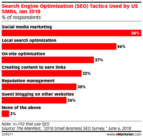 Search Engine Optimization (SEO) Tactics Used by US SMBs, Jan 2018 (% of respondents)