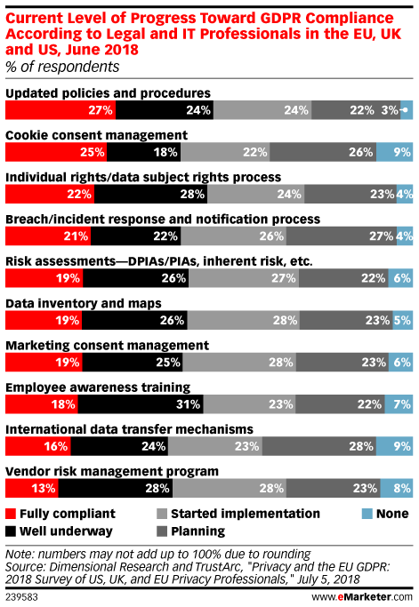 Current Level of Progress Toward GDPR Compliance According to Legal and IT Professionals in the EU, UK and US, June 2018 (% of respondents)