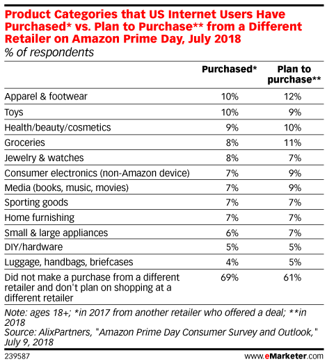Product Categories that US Internet Users Have Purchased* vs. Plan to Purchase** from a Different Retailer on Amazon Prime Day, July 2018 (% of respondents)