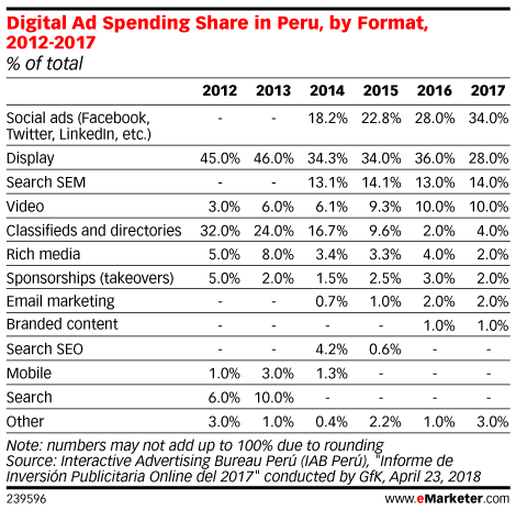 Digital Ad Spending Share in Peru, by Format, 2012-2017 (% of total)