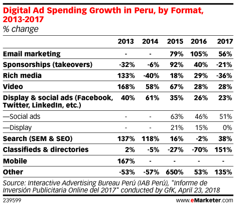 Digital Ad Spending Growth in Peru, by Format, 2013-2017 (% change)