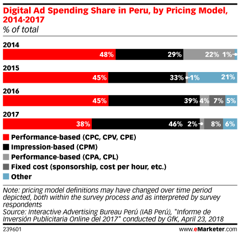 Digital Ad Spending Share in Peru, by Pricing Model, 2014-2017 (% of total)