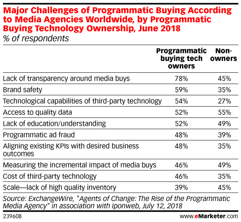 Major Challenges of Programmatic Buying According to Media Agencies Worldwide, by Programmatic Buying Technology Ownership, June 2018 (% of respondents)