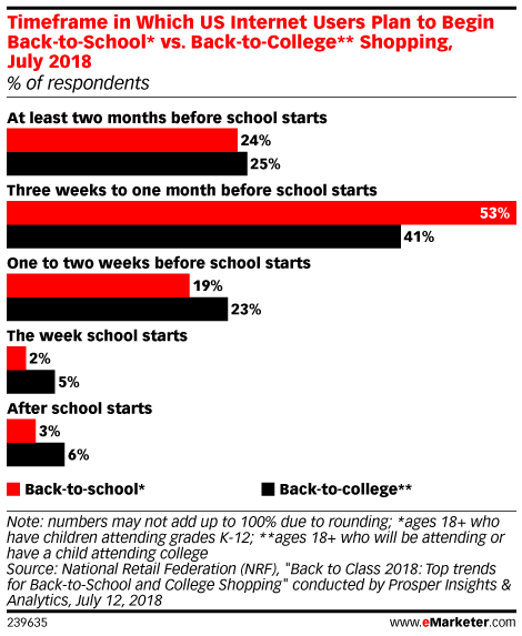 Timeframe in Which US Internet Users Plan to Begin Back-to-School* vs. Back-to-College** Shopping, July 2018 (% of respondents)