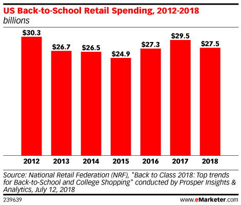 US Back-to-School Retail Spending, 2012-2018 (billions)