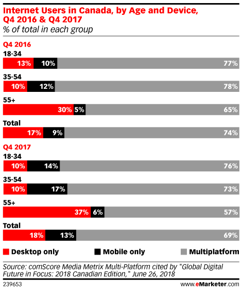 Internet Users in Canada, by Age and Device, Q4 2016 & Q4 2017 (% of total in each group)