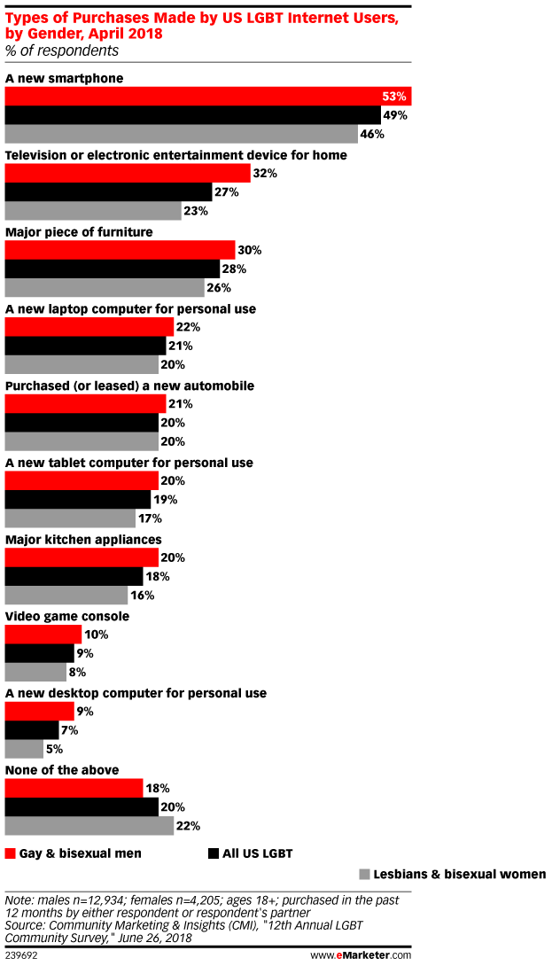 Types of Purchases Made by US LGBT Internet Users, by Gender, April 2018 (% of respondents)