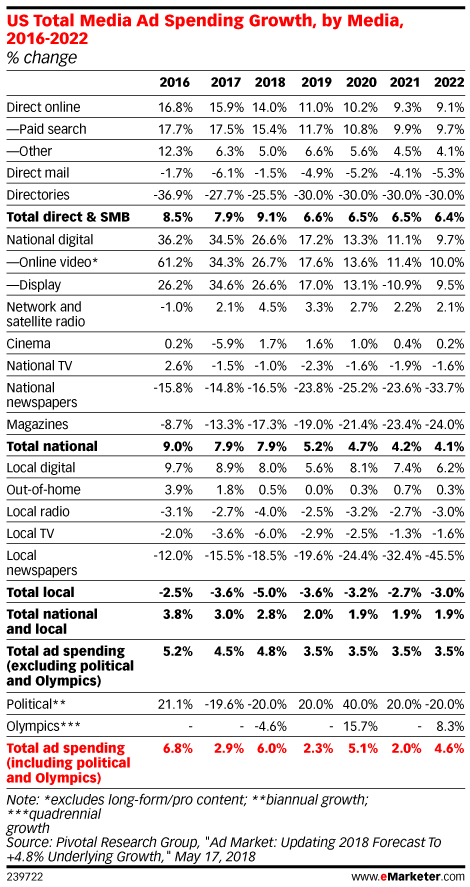 US Total Media Ad Spending Growth, by Media, 2016-2022 (% change)