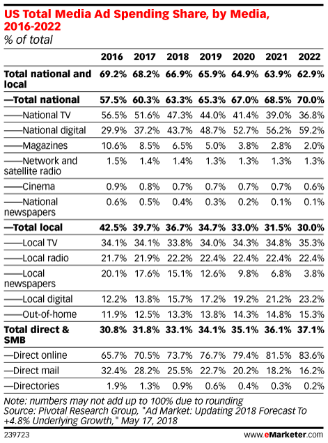 US Total Media Ad Spending Share, by Media, 2016-2022 (% of total)