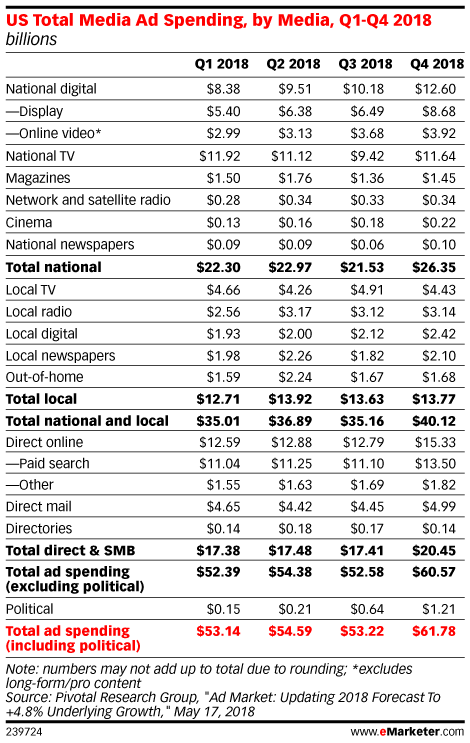 US Total Media Ad Spending, by Media, Q1-Q4 2018 (billions)