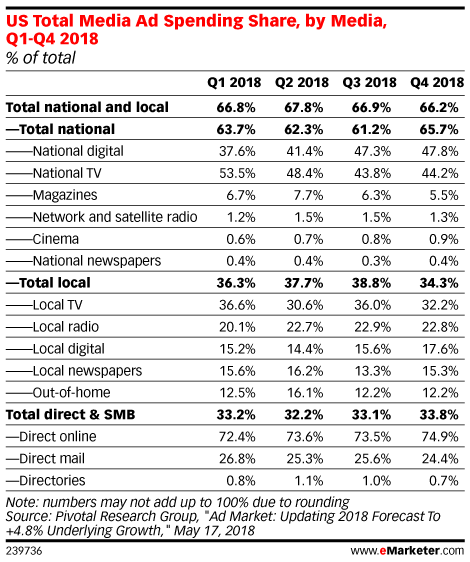 US Total Media Ad Spending Share, by Media, Q1-Q4 2018 (% of total)