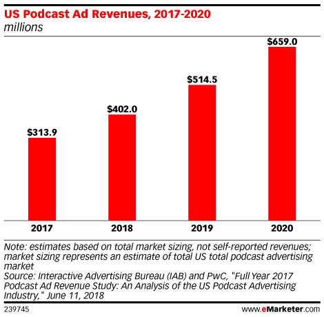 US Podcast Ad Revenues, 2017-2020 (millions)