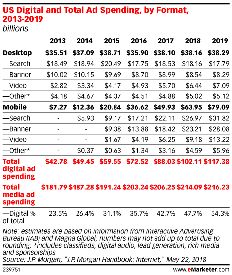 US Digital and Total Ad Spending, by Format, 2013-2019 (billions)