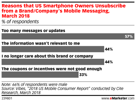 Reasons that US Smartphone Owners Unsubscribe from a Brand/Company's Mobile Messaging, March 2018 (% of respondents)