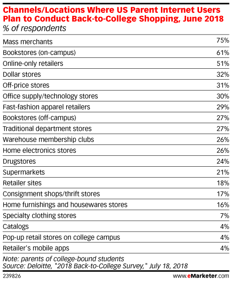 Channels/Locations Where US Parent Internet Users Plan to Conduct Back-to-College Shopping, June 2018 (% of respondents)