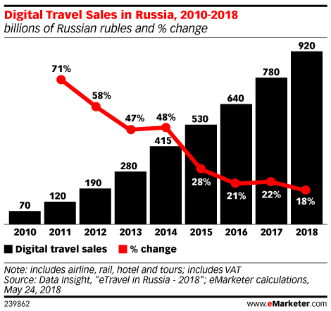 Digital Travel Sales in Russia, 2010-2018 (billions of Russian rubles and % change)