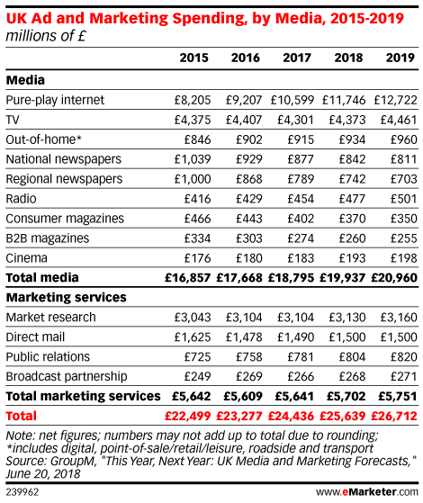 UK Ad and Marketing Spending, by Media, 2015-2019 (millions of £)