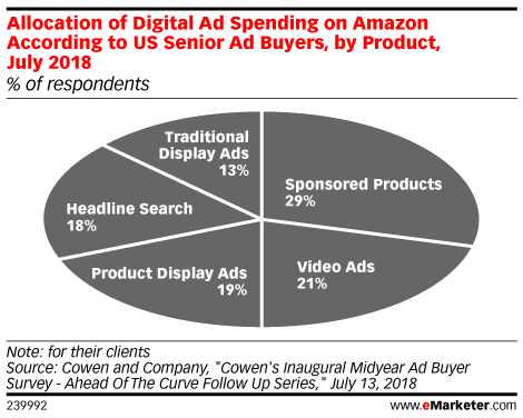 Allocation of Digital Ad Spending on Amazon According to US Senior Ad Buyers, by Product, July 2018 (% of respondents)