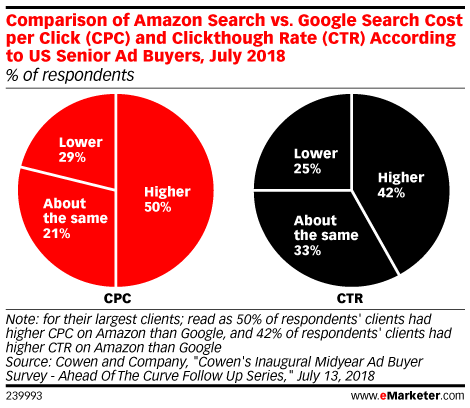 Comparison of Amazon Search vs. Google Search Cost per Click (CPC) and Clickthough Rate (CTR) According to US Senior Ad Buyers, July 2018 (% of respondents)