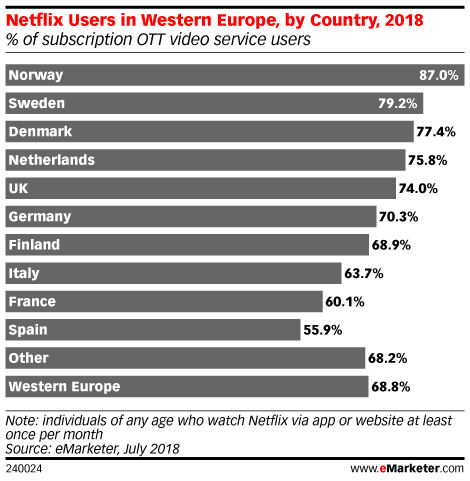 Netflix Users in Western Europe, by Country, 2018 (% of subscription OTT video service users)
