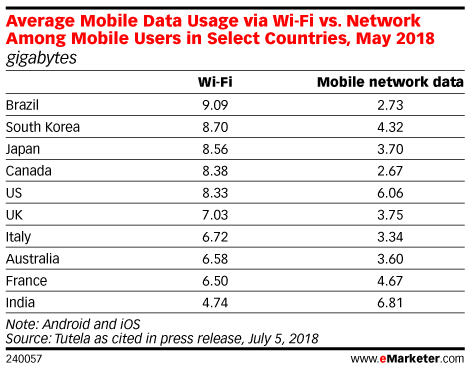 Average Mobile Data Usage via Wi-Fi vs. Network Among Mobile Users in Select Countries, May 2018 (gigabytes)