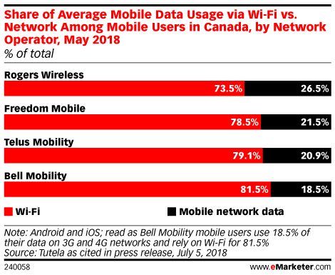 Share of Average Mobile Data Usage via Wi-Fi vs. Network Among Mobile Users in Canada, by Network Operator, May 2018 (% of total)