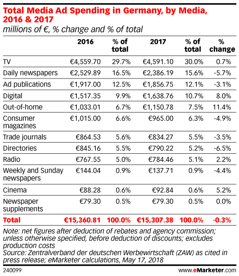 Total Media Ad Spending in Germany, by Media, 2016 & 2017 (millions of €, % change and % of total)