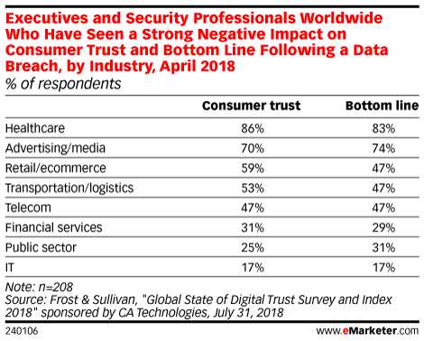 Executives and Security Professionals Worldwide Who Have Seen a Strong Negative Impact on Consumer Trust and Bottom Line Following a Data Breach, by Industry, April 2018 (% of respondents)