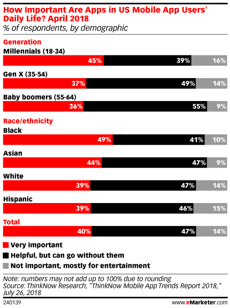 How Important Are Apps in US Mobile App Users' Daily Life?, April 2018 (% of respondents, by demographic)