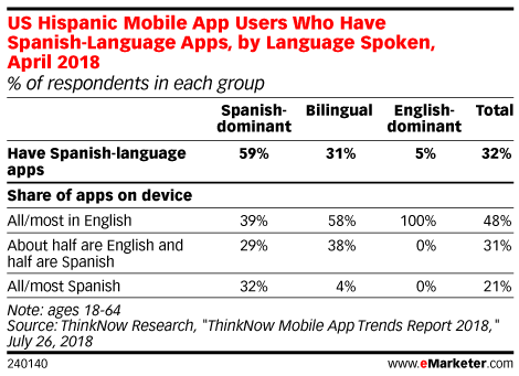 US Hispanic Mobile App Users Who Have Spanish-Language Apps, by Language Spoken, April 2018 (% of respondents in each group)