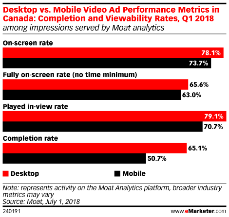 Desktop vs. Mobile Video Ad Performance Metrics in Canada: Completion and Viewability Rates, Q1 2018 (among impressions served by Moat analytics)