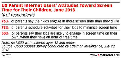 US Parent Internet Users' Attitudes Toward Screen Time for Their Children, June 2018 (% of respondents)