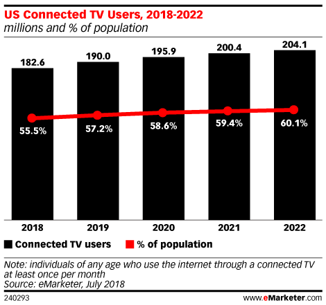 US Connected TV Users, 2018-2022 (millions and % of population)