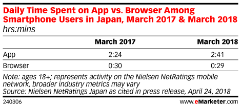 Daily Time Spent on App vs. Browser Among Smartphone Users in Japan, March 2017 & March 2018 (hrs:mins)