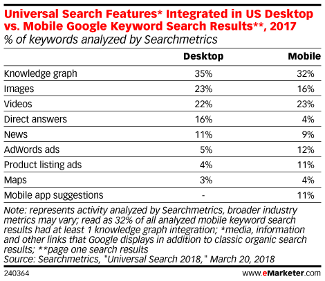 Universal Search Features* Integrated in US Desktop vs. Mobile Google Keyword Search Results**, 2017 (% of keywords analyzed by Searchmetrics)