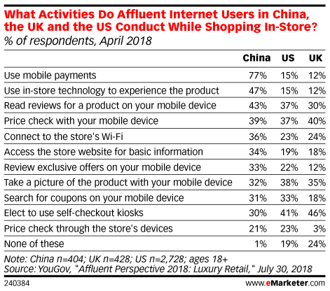 What Activities Do Affluent Internet Users in China, the UK and the US Conduct While Shopping In-Store? (% of respondents, April 2018)