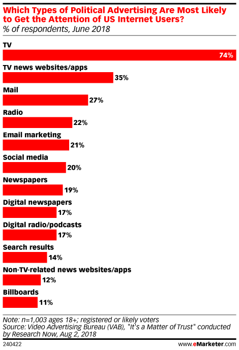Which Types of Political Advertising Are Most Likely to Get the Attention of US Internet Users? (% of respondents, June 2018)