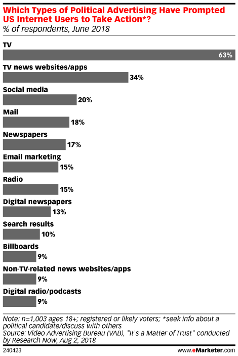 Which Types of Political Advertising Have Prompted US Internet Users to Take Action*? (% of respondents, June 2018)